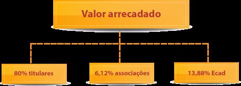 Gráfico_percentuais_2016